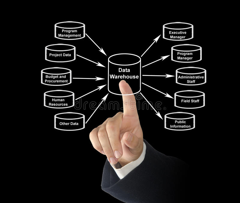 Data Warehouse. Presenting diagram of Data Warehouse stock photography