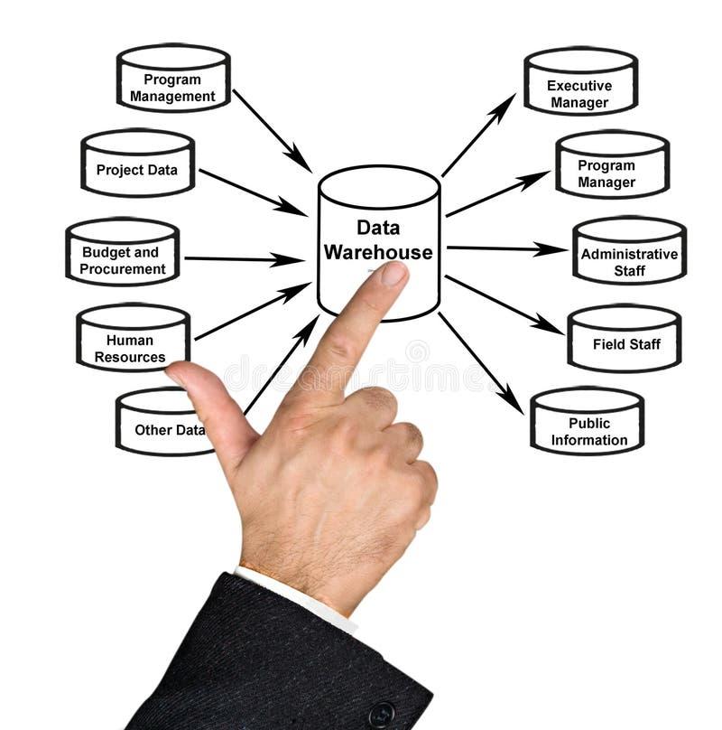 Data Warehouse. Presenting diagram of Data Warehouse royalty free stock photos