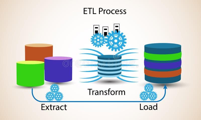 Database concept, Extract transform Load,. ETL process vector illustration
