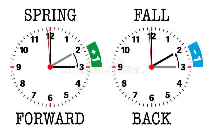 Daylight saving time spring forward fall back illustration stock illustration