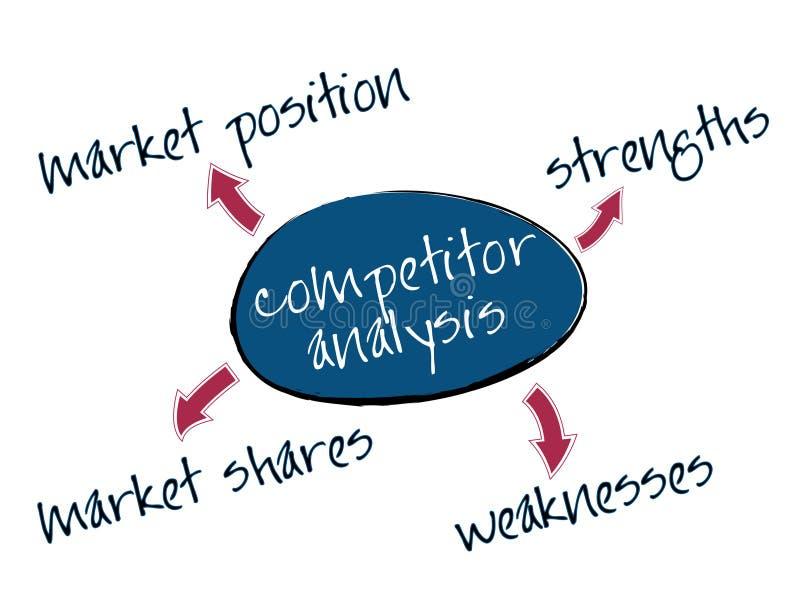 De analysegrafiek van de concurrent vector illustratie