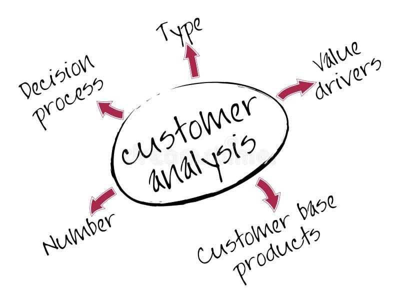 De analysegrafiek van de klant stock illustratie