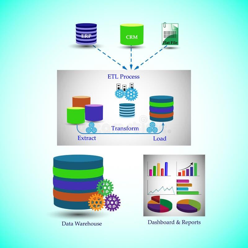 De Architectuur van het gegevenspakhuis, Proces van Gegevensmigratie uit verschillende Bronnen tot de presentatie van Dashboards  vector illustratie