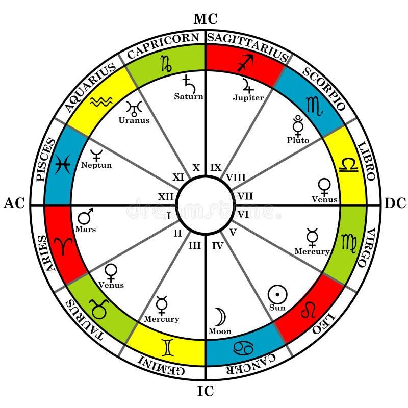 De astrologiedierenriem met geboortegrafiek, dierenriemtekens, huisvest en plan royalty-vrije illustratie