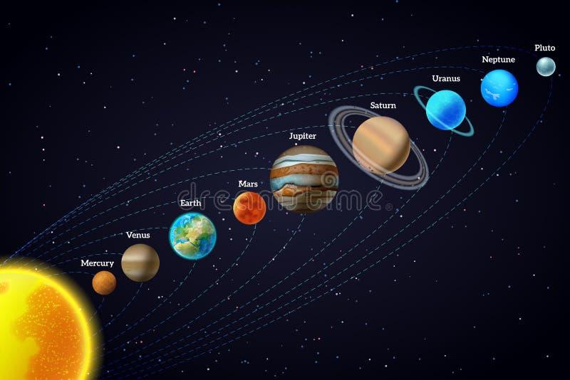De banner van de zonnestelselastronomie royalty-vrije illustratie