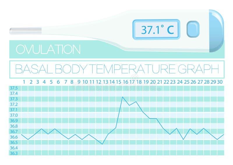 De basisvrouw van de lichaamstemperatuur Natuurlijke familly planning Methodes om ovulatiedag te bepalen royalty-vrije illustratie