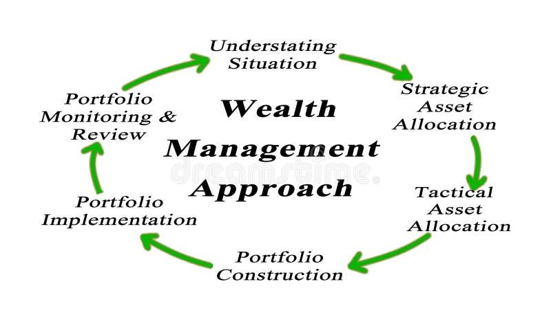 De Benadering van het rijkdombeheer vector illustratie