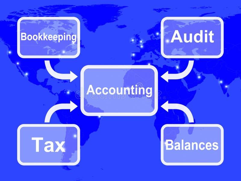 De boekhoudingskaart toont Boekhoudingsbelastingen en Saldi vector illustratie