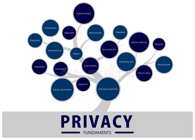 De boom van privacyfundamenten stock illustratie