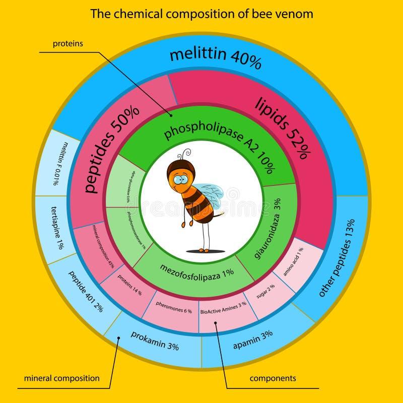 De chemische samenstelling van bijenvergift royalty-vrije illustratie