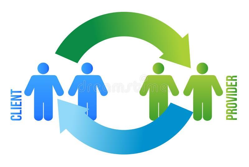 De Cyclus Van De Cliënt En Van De Leverancier Stock Afbeelding