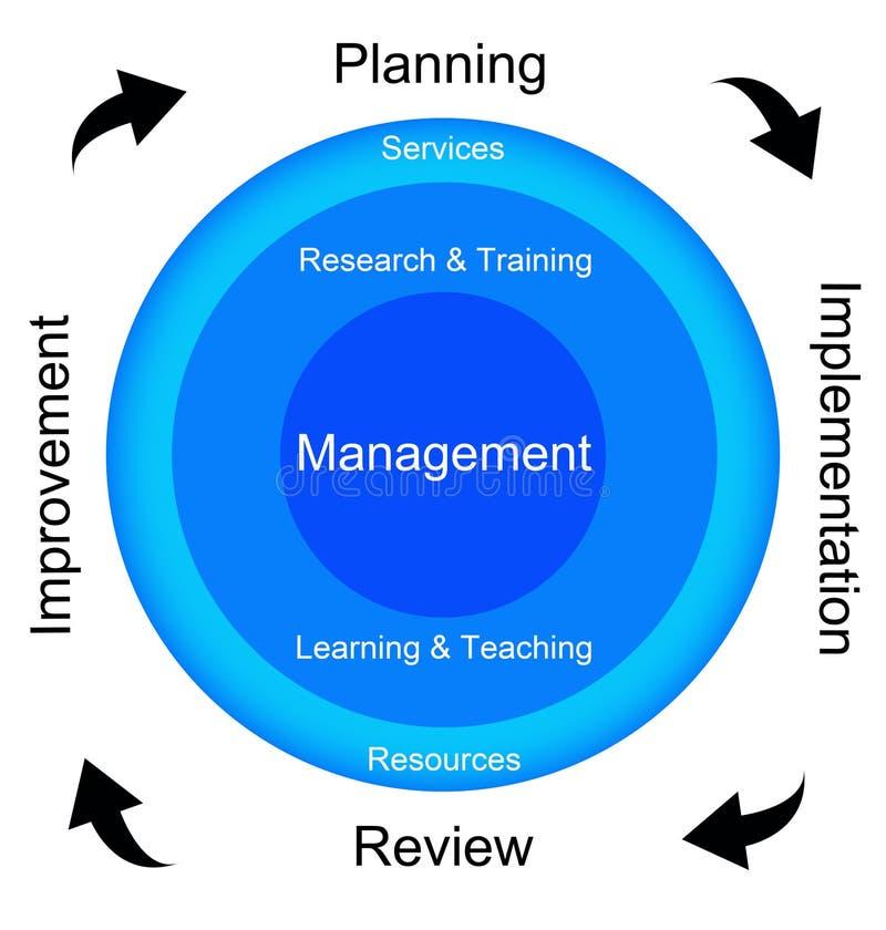 De cyclus van het beheer stock illustratie