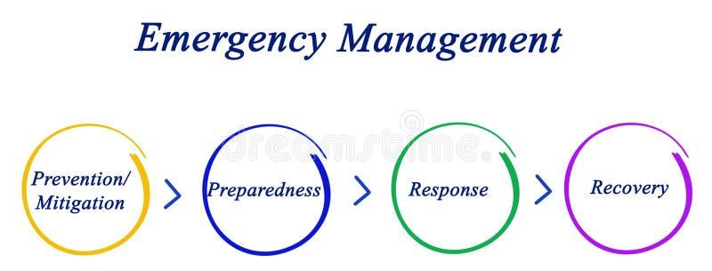 De Cyclus van het noodsituatiebeheer vector illustratie