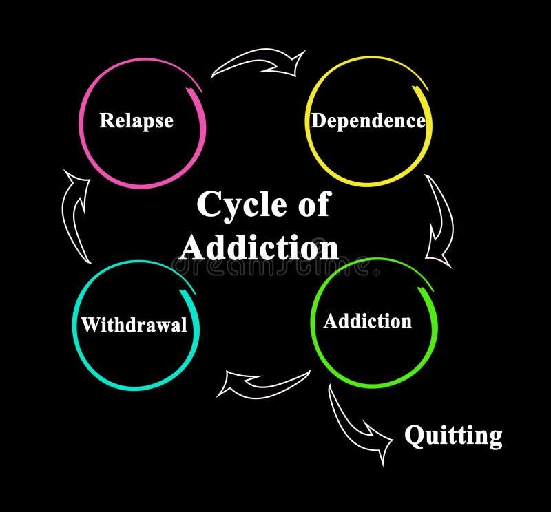De Cyclus van Verslaving stock illustratie