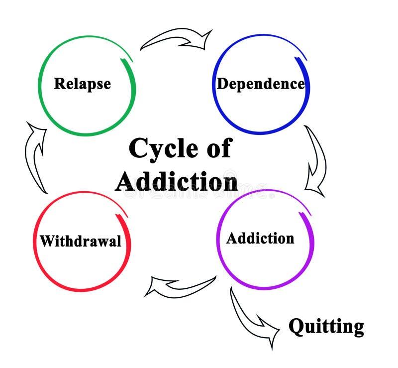 De Cyclus van Verslaving royalty-vrije illustratie