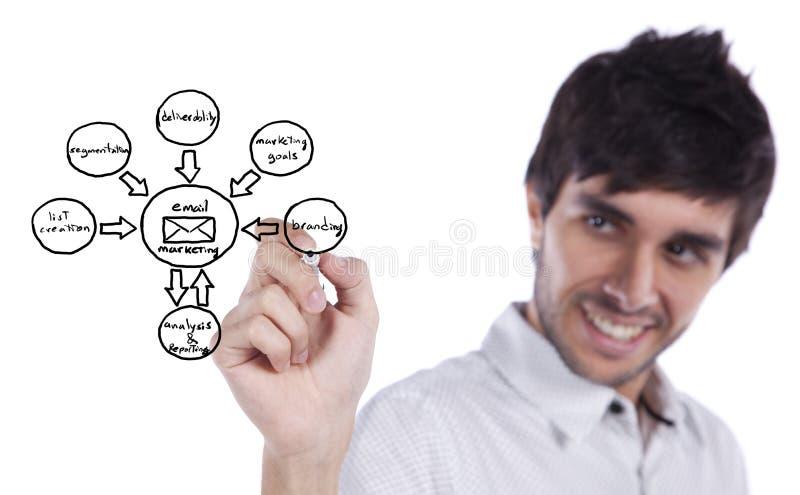 De cyclusschets van de marketing stock afbeeldingen