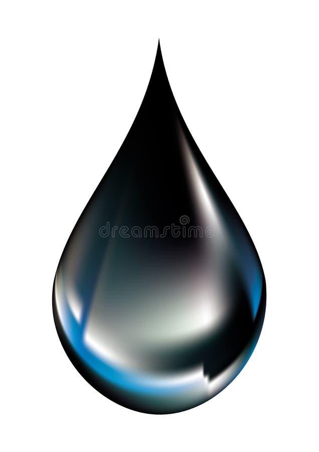De daling van de olie