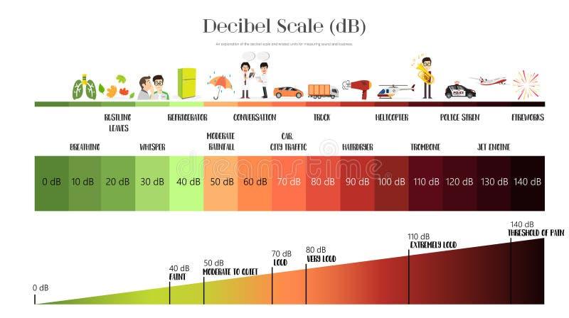 De Decibelschaal stock illustratie