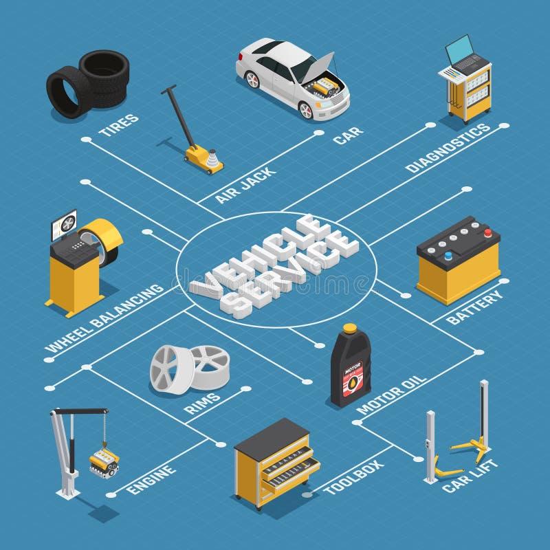 De Dienst Isometrisch Stroomschema van het autoonderhoud stock illustratie