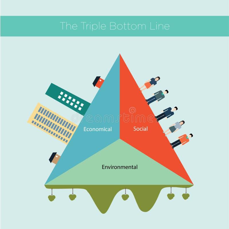 De drievoudige bodemlijn (TBL) royalty-vrije stock afbeelding