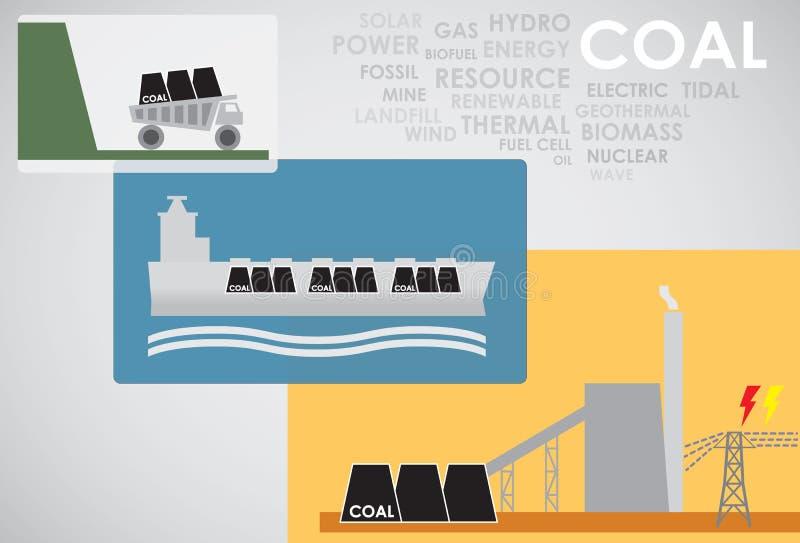 De energie van de steenkool stock illustratie