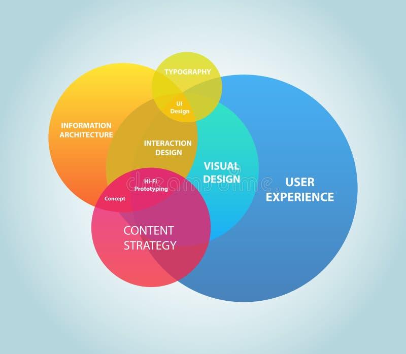 De Ervaring van de gebruiker vector illustratie