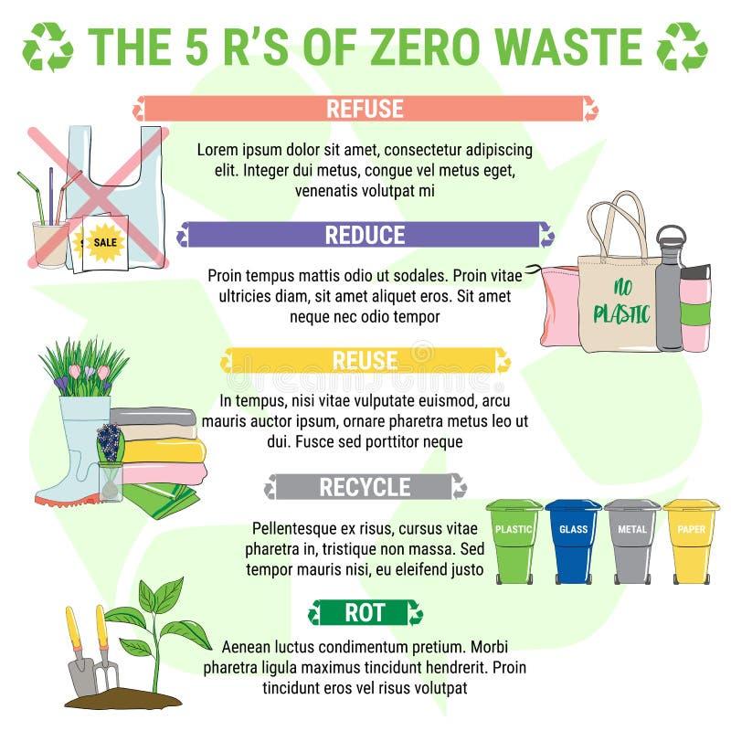 De fem R:en för nollavfall, principerna för hållbar utveckling arkivbild