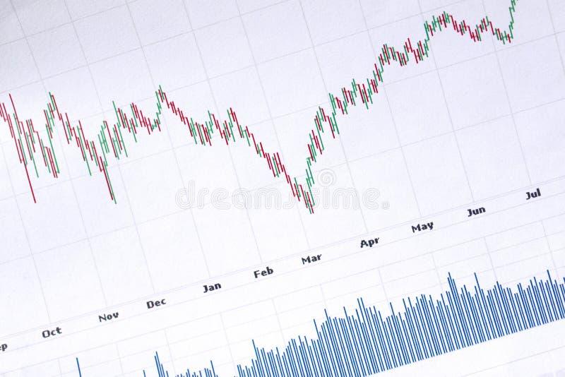 De financiëngrafiek van de voorraad