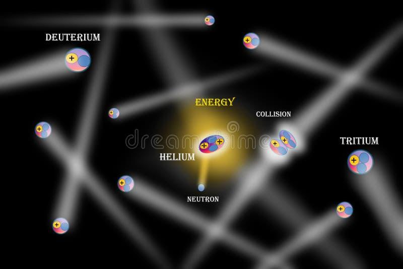 De fusie kernreactie stock illustratie