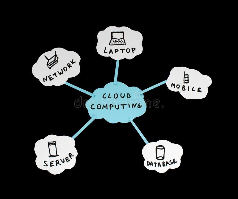 De gegevensverwerkingsconceptie van de wolk royalty-vrije illustratie