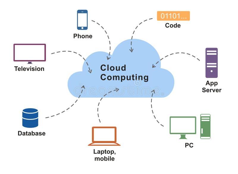 De gegevensverwerkingsdiagram van de wolk stock illustratie