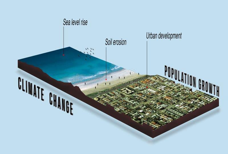 De gevolgen van klimaatverandering en het globale verwarmen voor stedelijk developmen stock illustratie