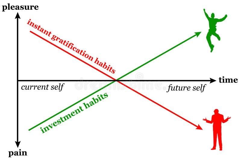 De gewoonten van de voldoeningsinvestering royalty-vrije illustratie