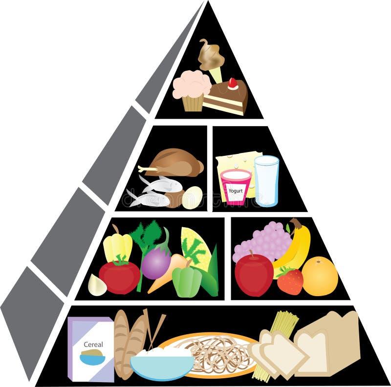 De gezonde Piramide van het Voedsel stock illustratie