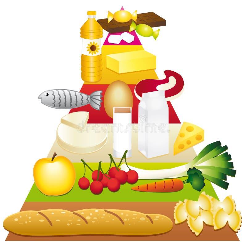 De gidspiramide van het voedsel stock illustratie
