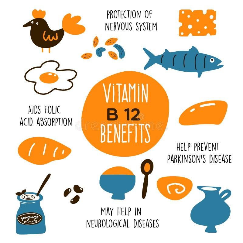 De grappige vectorbeeldverhaalillustratie van Vitamineb 12 bronnen en informatie over het profiteert royalty-vrije illustratie