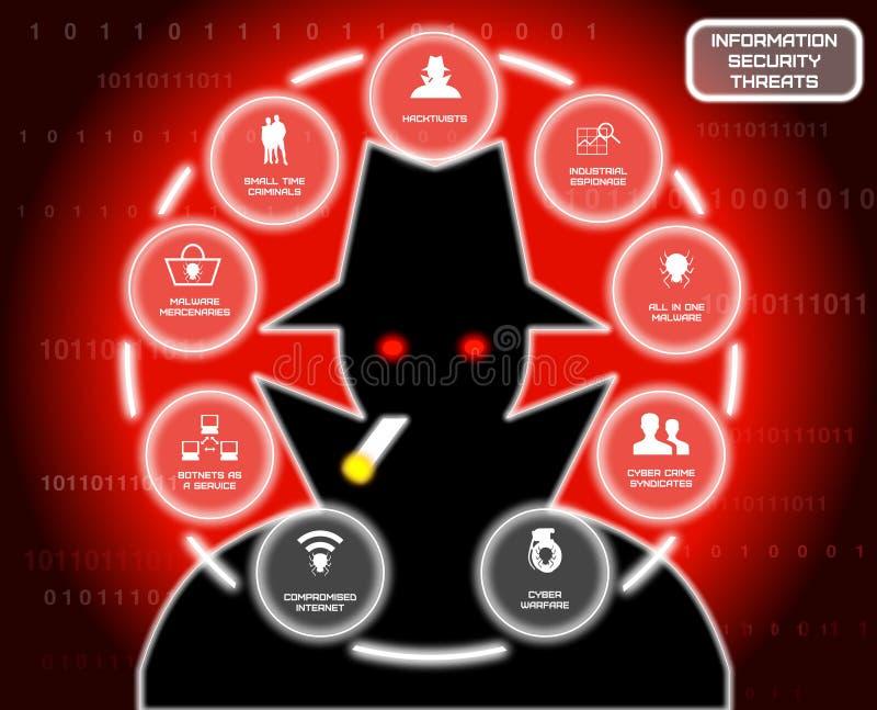 De hakkercirkel van informatiebeveiligingsbedreigingen stock illustratie