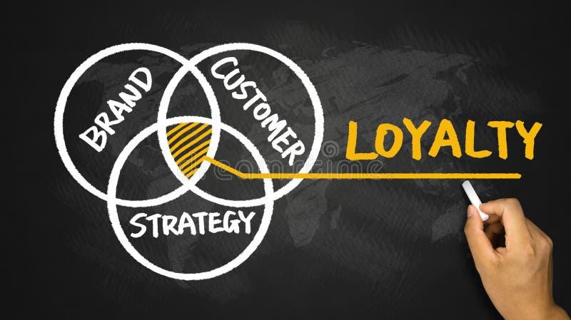 De hand die van het loyaliteitsconcept op bord trekken royalty-vrije stock afbeeldingen