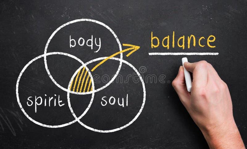 De hand trekt een diagram met het 3 cirkelslichaam, de geest en de ziel, r royalty-vrije stock foto's