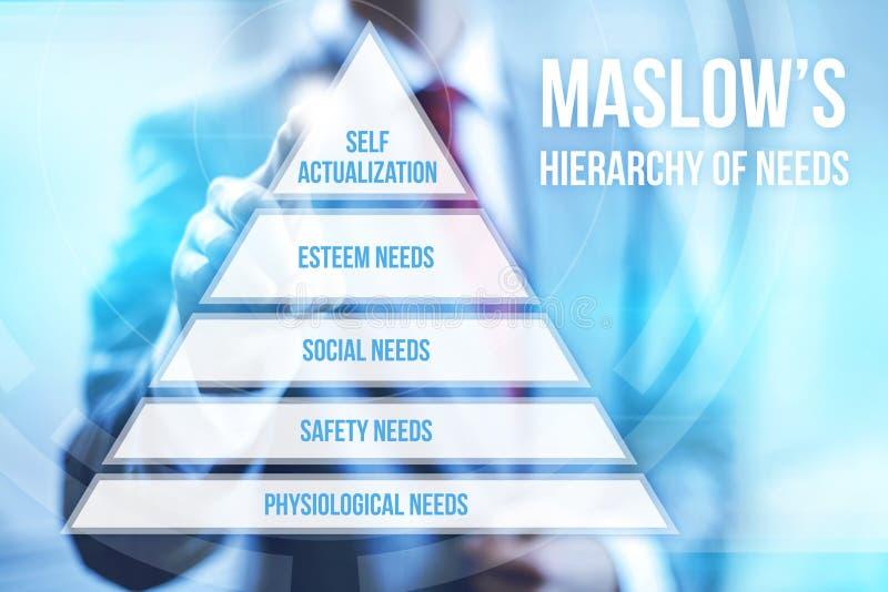 De hiërarchie van Maslow van behoeften stock illustratie