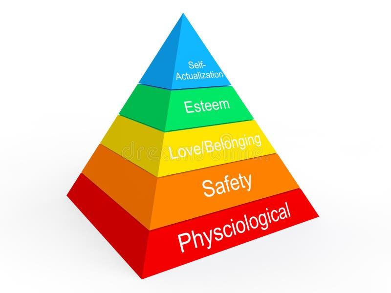 De hiërarchie van Maslow van behoeften vector illustratie