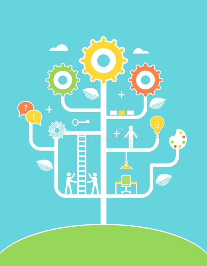 De Illustratie van de conceptenboom Onderwijs, Ontwikkeling, royalty-vrije illustratie