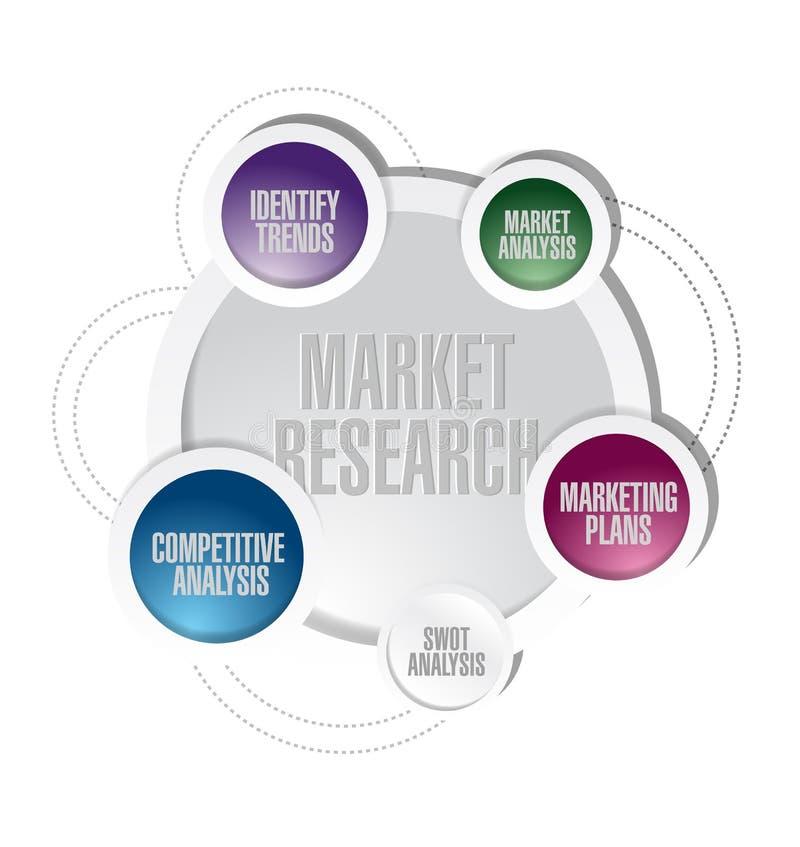 De illustratie van het het diagramconcept van de marktonderzoekcyclus stock illustratie