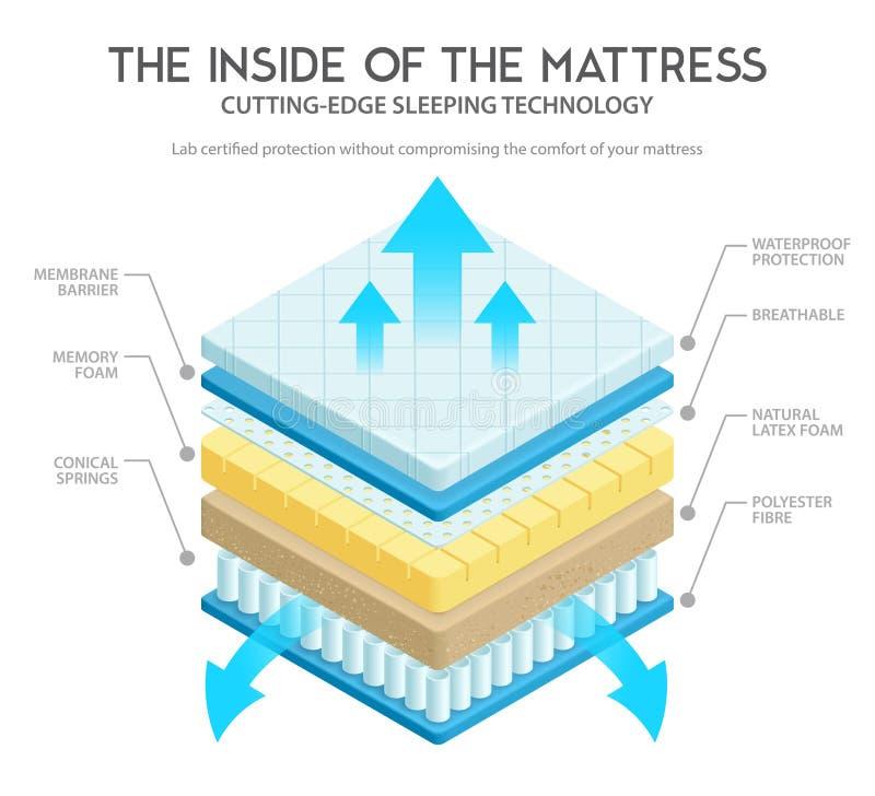 De Illustratie van de matrasanatomie vector illustratie