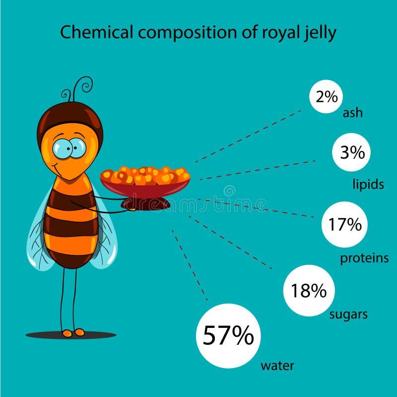 De informatieaffiche die informatie over een chemische samenstelling van koninklijke gelei bevatten royalty-vrije illustratie