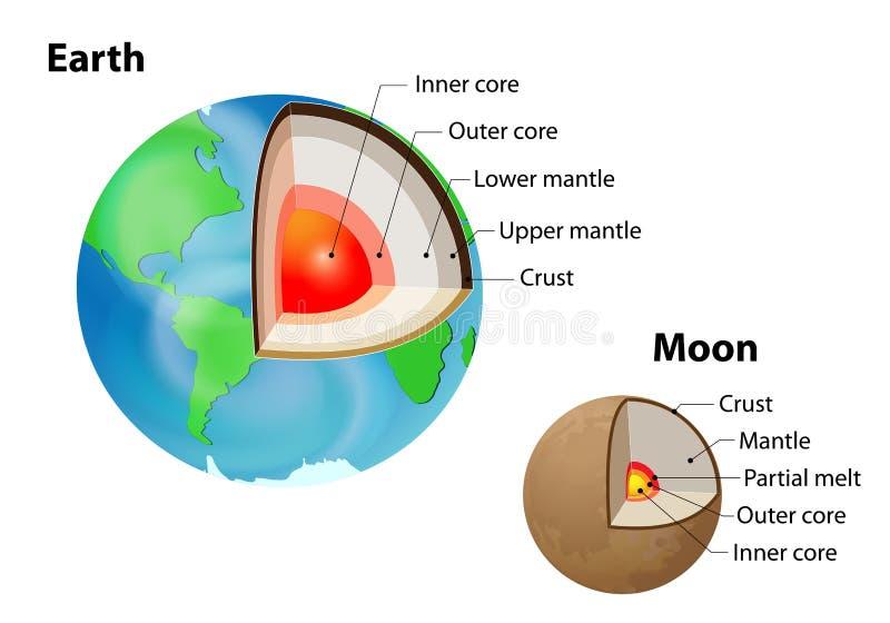 De interne structuur van de aarde en van de Maan stock illustratie