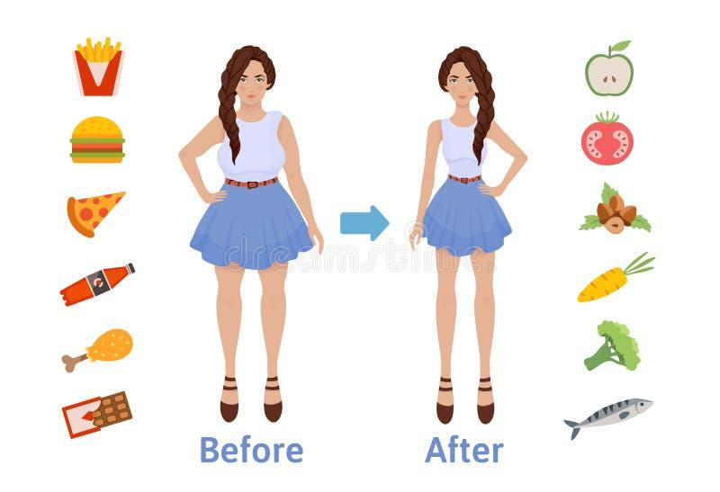 De invloed van dieet op het gewicht van de persoon Vrouw before and after dieet en geschiktheid Het verliesconcept van het gewich vector illustratie