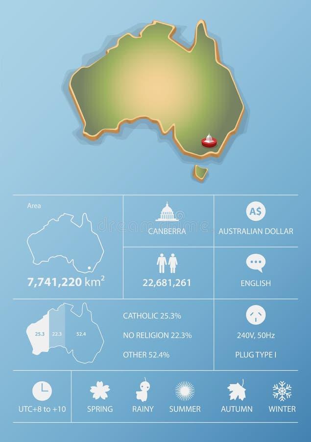De kaart van Australië en het malplaatjeontwerp van reisinfographic vector illustratie