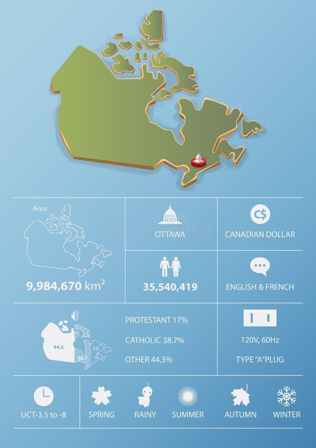 De kaart van Canada en het malplaatjeontwerp van reisinfographic stock illustratie