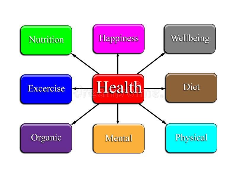 De Kaart van de gezondheid vector illustratie